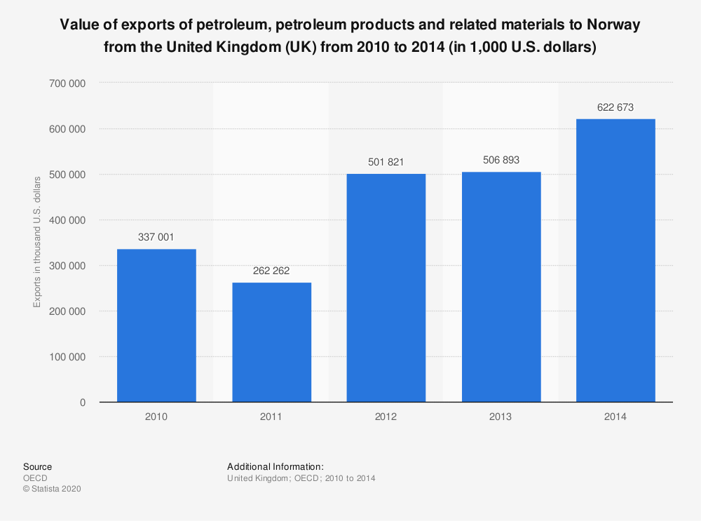 Statistic: Value of exports of petroleum, petroleum products and related materials to Norway from the United Kingdom (UK) from 2010 to 2014 (in 1,000 U.S. dollars) | Statista