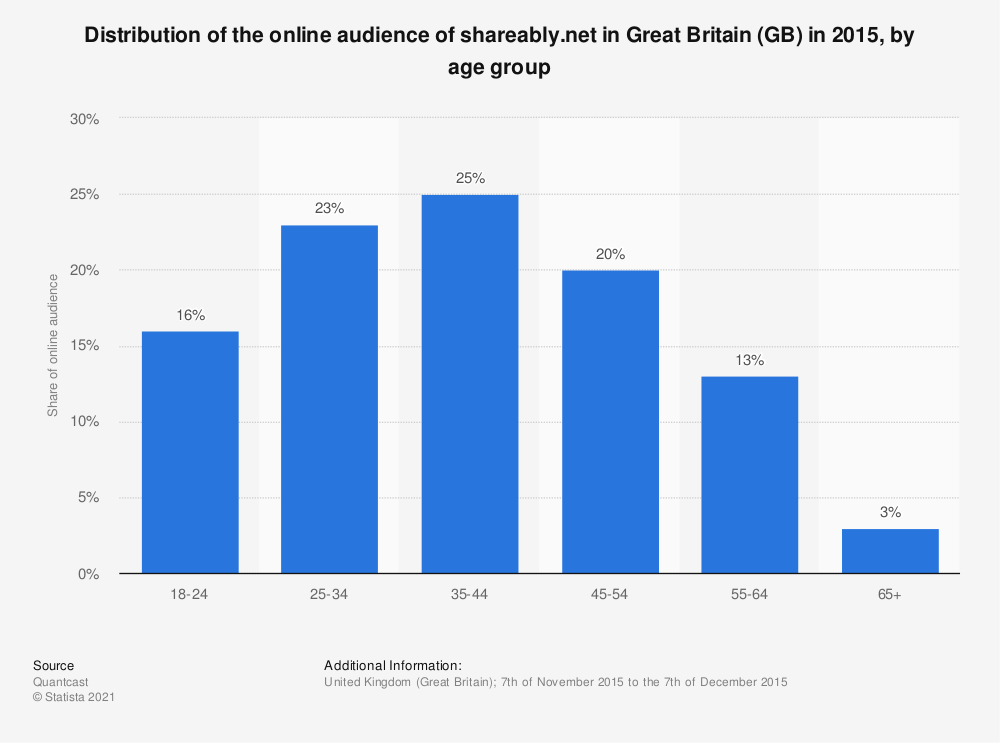Statistic: Distribution of the online audience of shareably.net in Great Britain (GB) in 2015, by age group | Statista