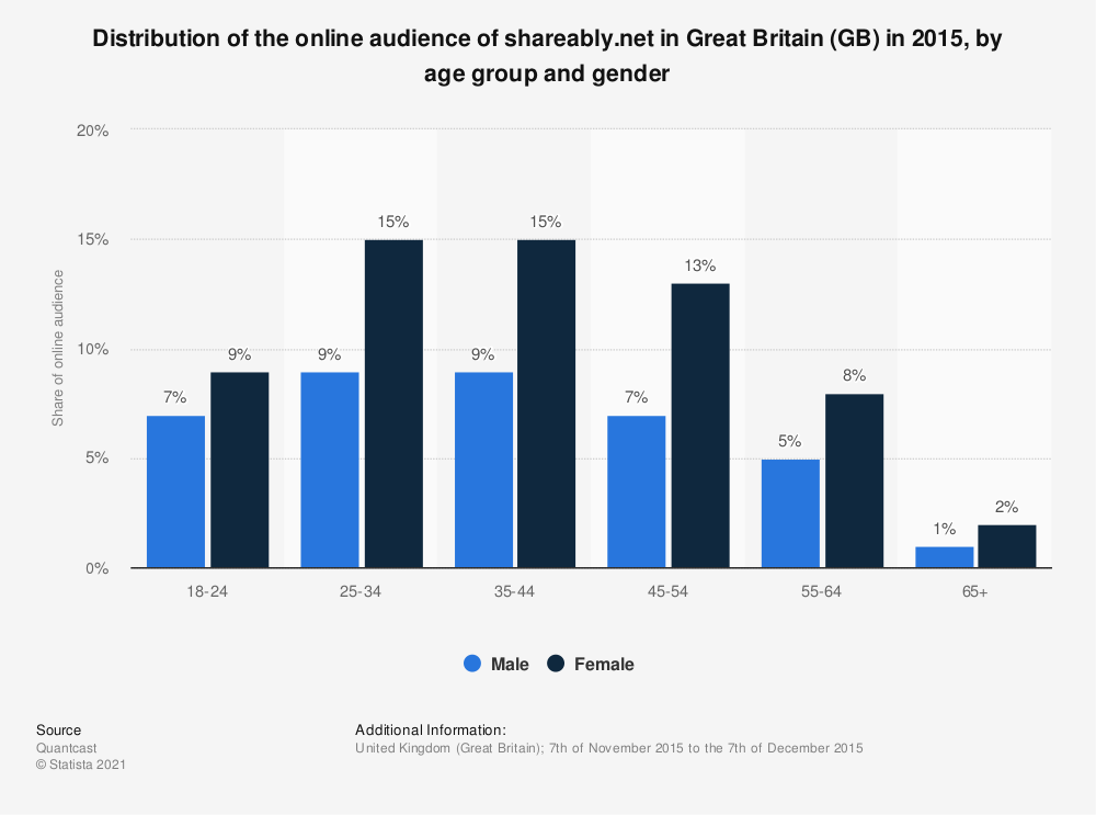 Statistic: Distribution of the online audience of shareably.net in Great Britain (GB) in 2015, by age group and gender | Statista