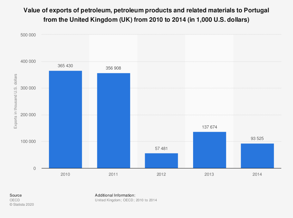 Statistic: Value of exports of petroleum, petroleum products and related materials to Portugal from the United Kingdom (UK) from 2010 to 2014 (in 1,000 U.S. dollars) | Statista