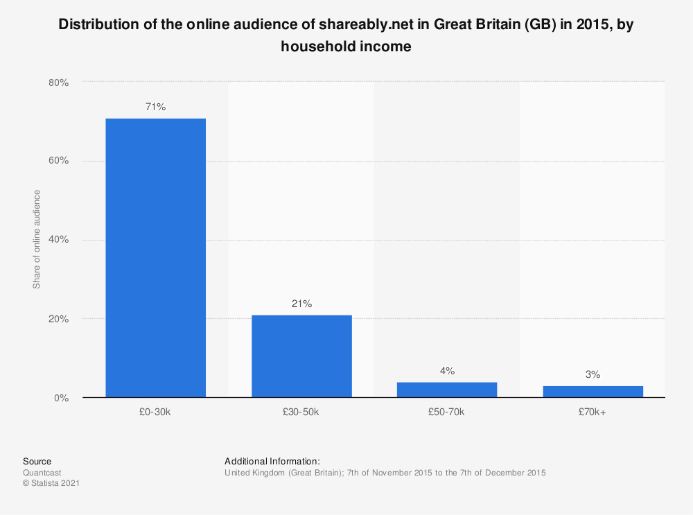 Statistic: Distribution of the online audience of shareably.net in Great Britain (GB) in 2015, by household income | Statista