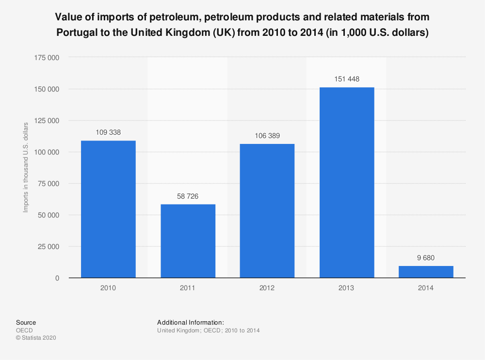 Statistic: Value of imports of petroleum, petroleum products and related materials from Portugal to the United Kingdom (UK) from 2010 to 2014 (in 1,000 U.S. dollars) | Statista
