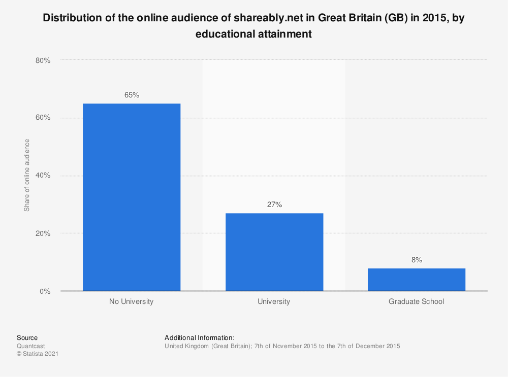 Statistic: Distribution of the online audience of shareably.net in Great Britain (GB) in 2015, by educational attainment | Statista