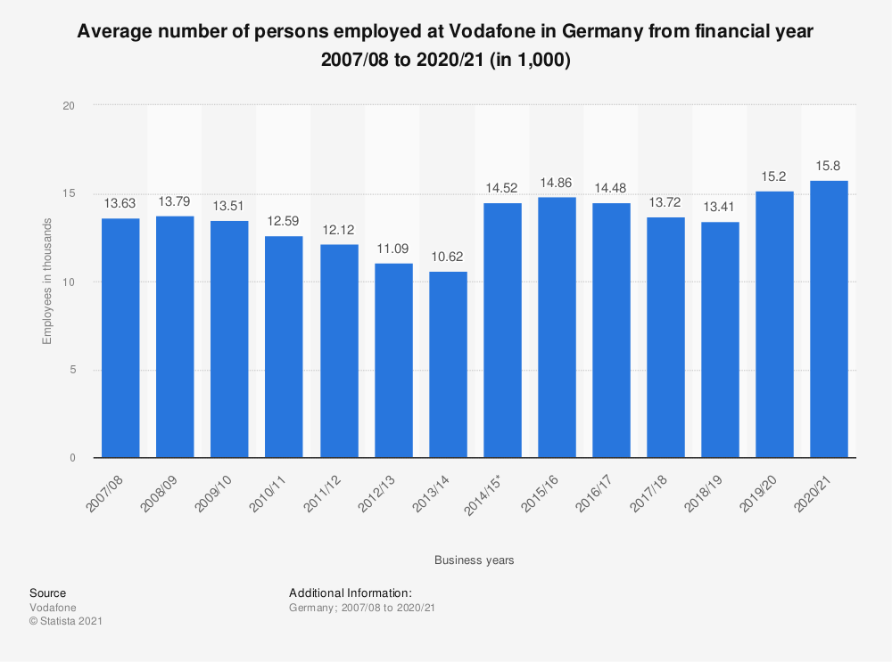 Statistic: Average number of persons employed at Vodafone in Germany from financial year 2007/08 to 2019/20 (in 1,000) | Statista