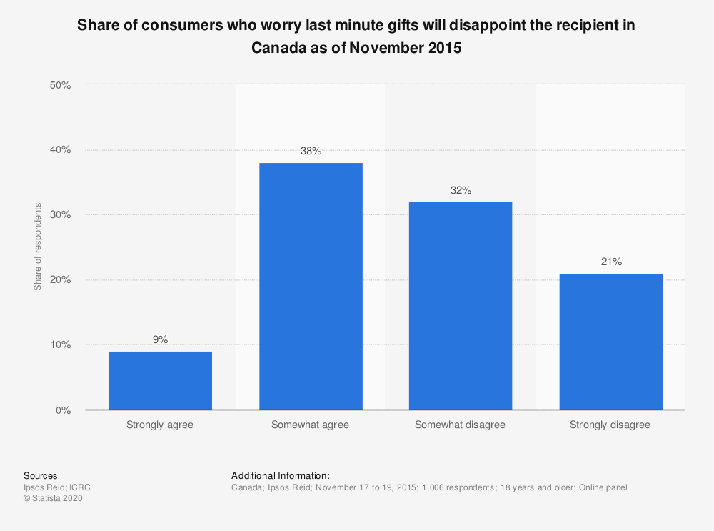 Statistic: Share of consumers who worry last minute gifts will disappoint the recipient in Canada as of November 2015 | Statista