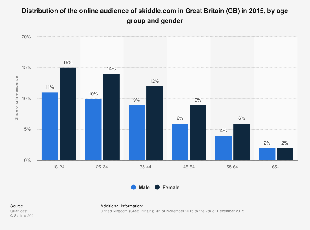 Statistic: Distribution of the online audience of skiddle.com in Great Britain (GB) in 2015, by age group and gender | Statista