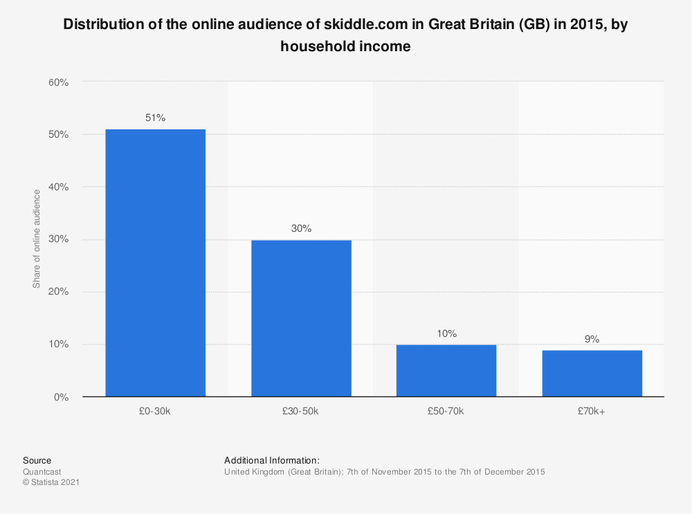 Statistic: Distribution of the online audience of skiddle.com in Great Britain (GB) in 2015, by household income | Statista