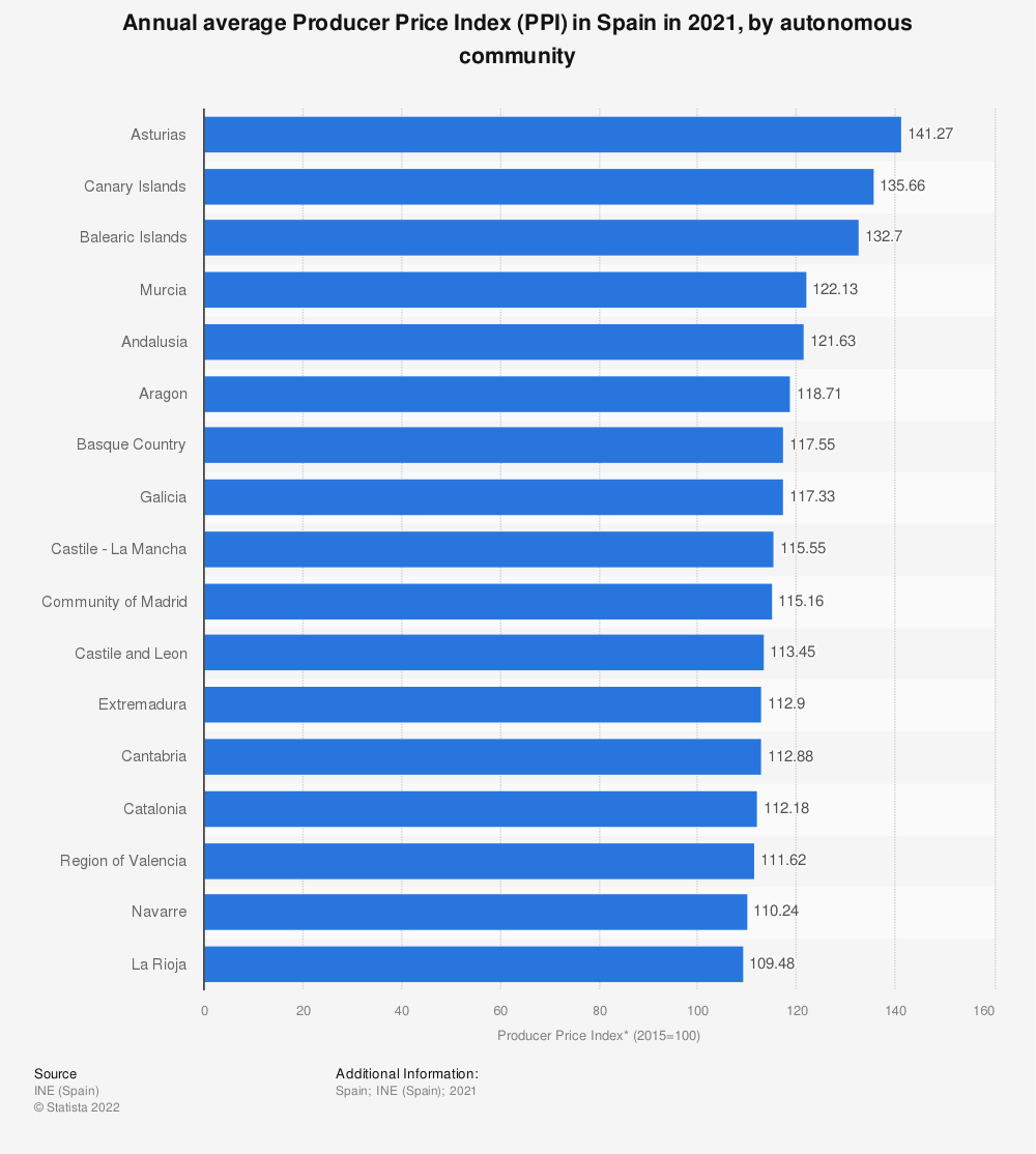 Statistic: Annual average Producer Price Index (PPI)* in Spain in 2019, by autonomous community | Statista