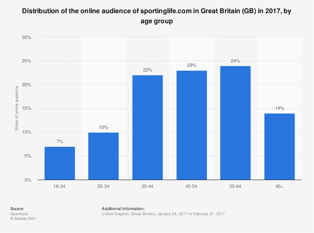 Statistic: Distribution of the online audience of sportinglife.com in Great Britain (GB) in 2017, by age group | Statista