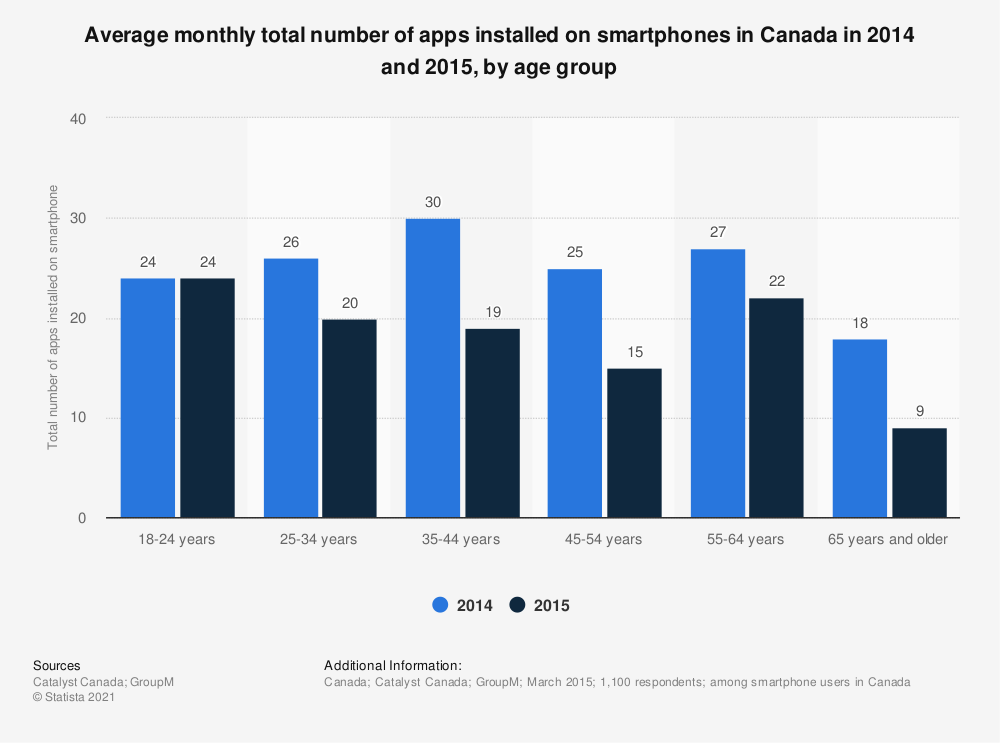 Statistic: Average monthly total number of apps installed on smartphones in Canada in 2014 and 2015, by age group | Statista