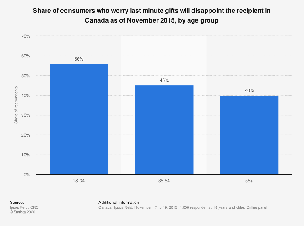 Statistic: Share of consumers who worry last minute gifts will disappoint the recipient in Canada as of November 2015, by age group | Statista