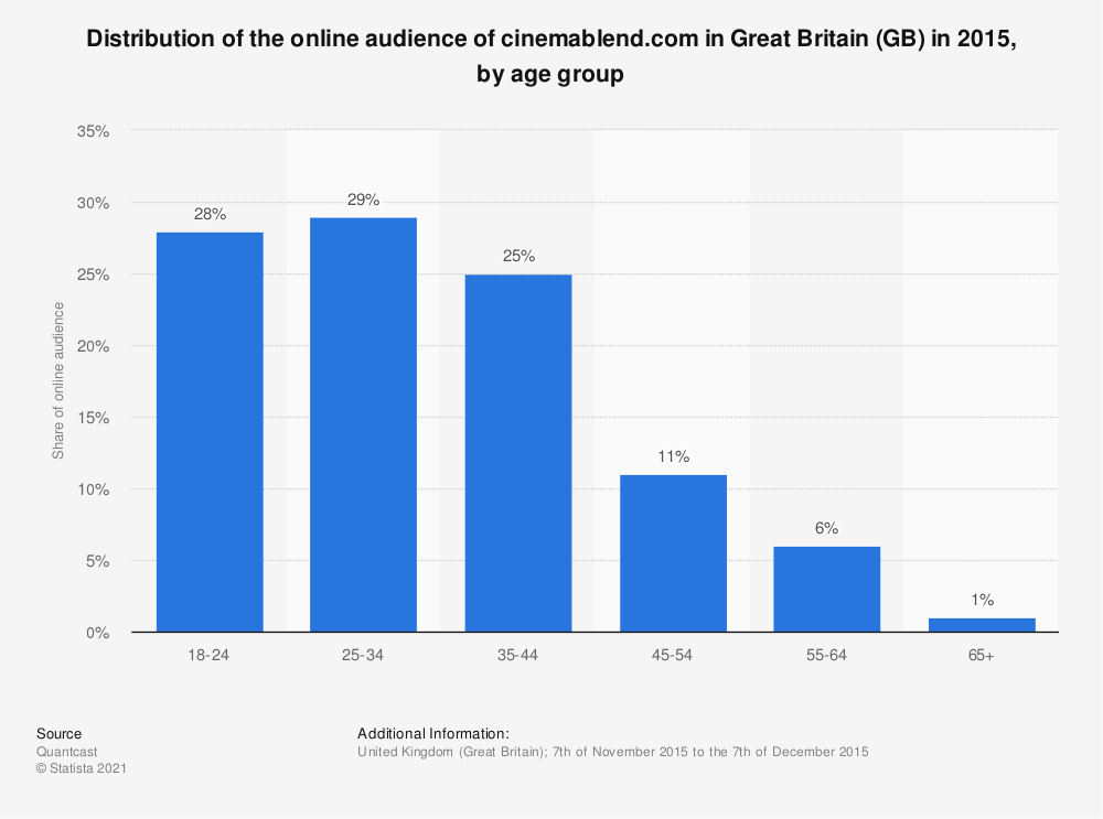 Statistic: Distribution of the online audience of cinemablend.com in Great Britain (GB) in 2015, by age group | Statista