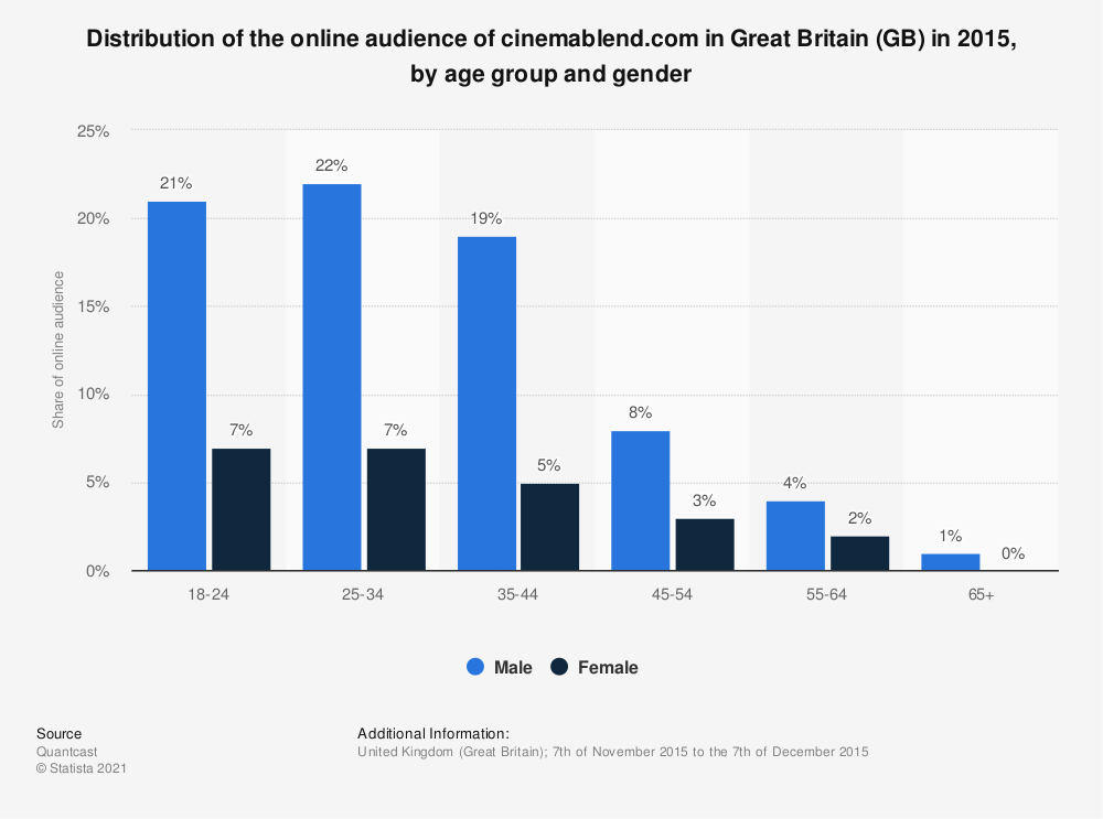Statistic: Distribution of the online audience of cinemablend.com in Great Britain (GB) in 2015, by age group and gender | Statista