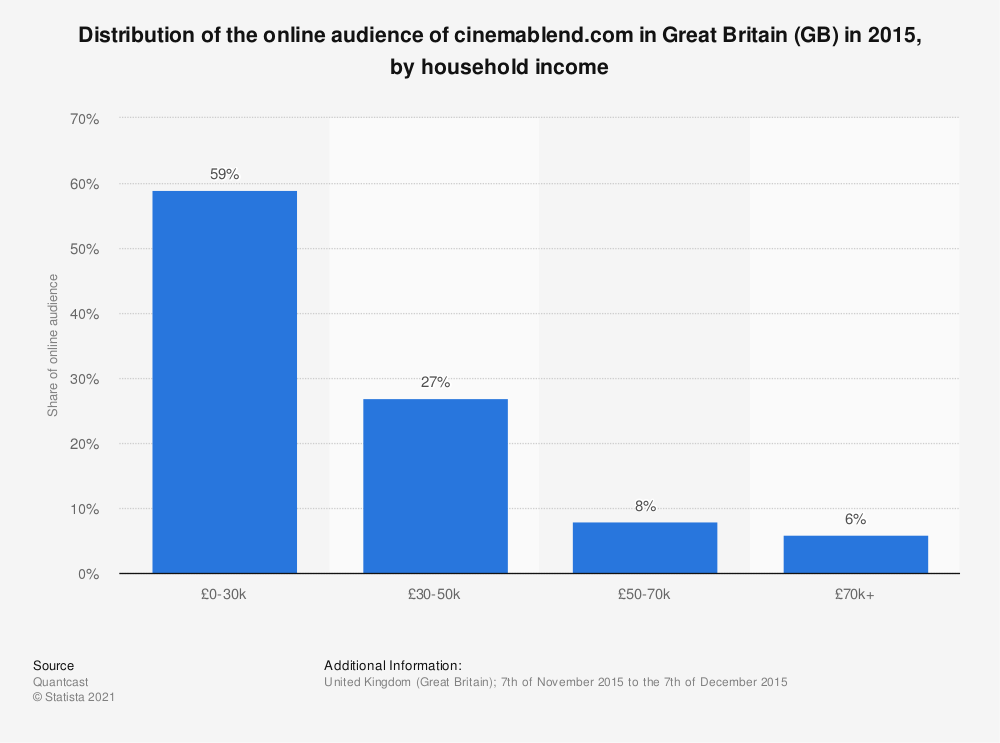 Statistic: Distribution of the online audience of cinemablend.com in Great Britain (GB) in 2015, by household income | Statista