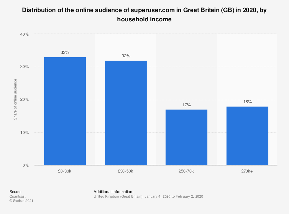 Statistic: Distribution of the online audience of superuser.com in Great Britain (GB) in 2018, by household income | Statista