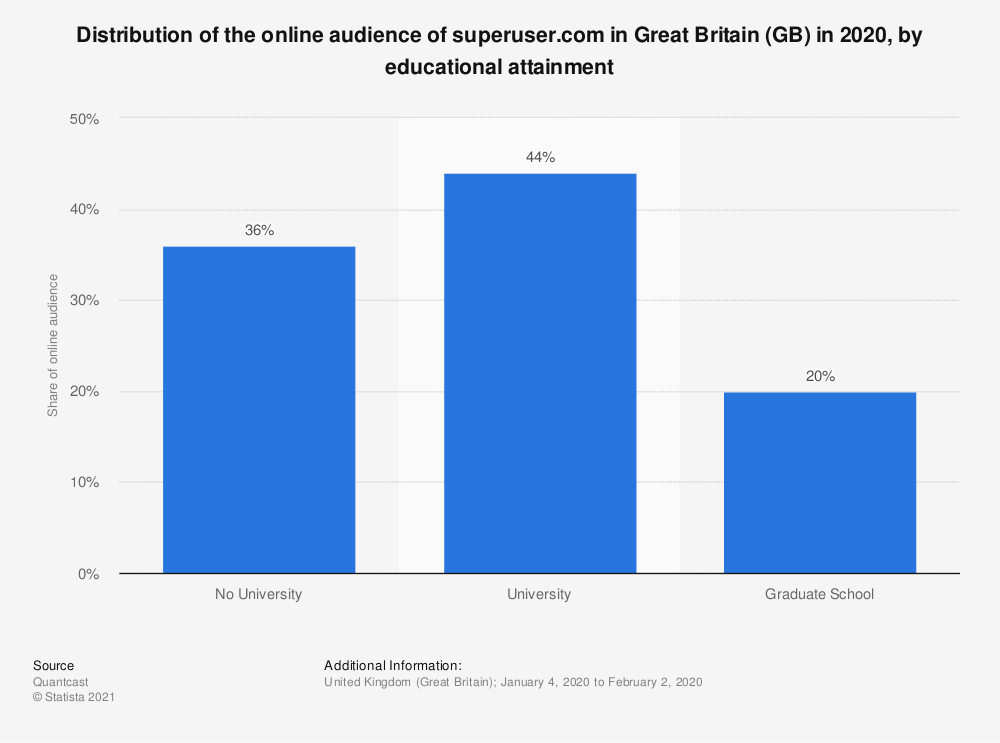 Statistic: Distribution of the online audience of superuser.com in Great Britain (GB) in 2018, by educational attainment | Statista