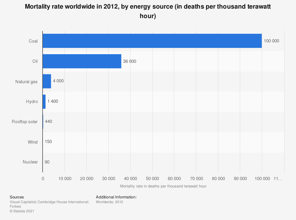 Statistic: Mortality rate worldwide in 2012, by energy source (in deaths per thousand terawatt hour) | Statista