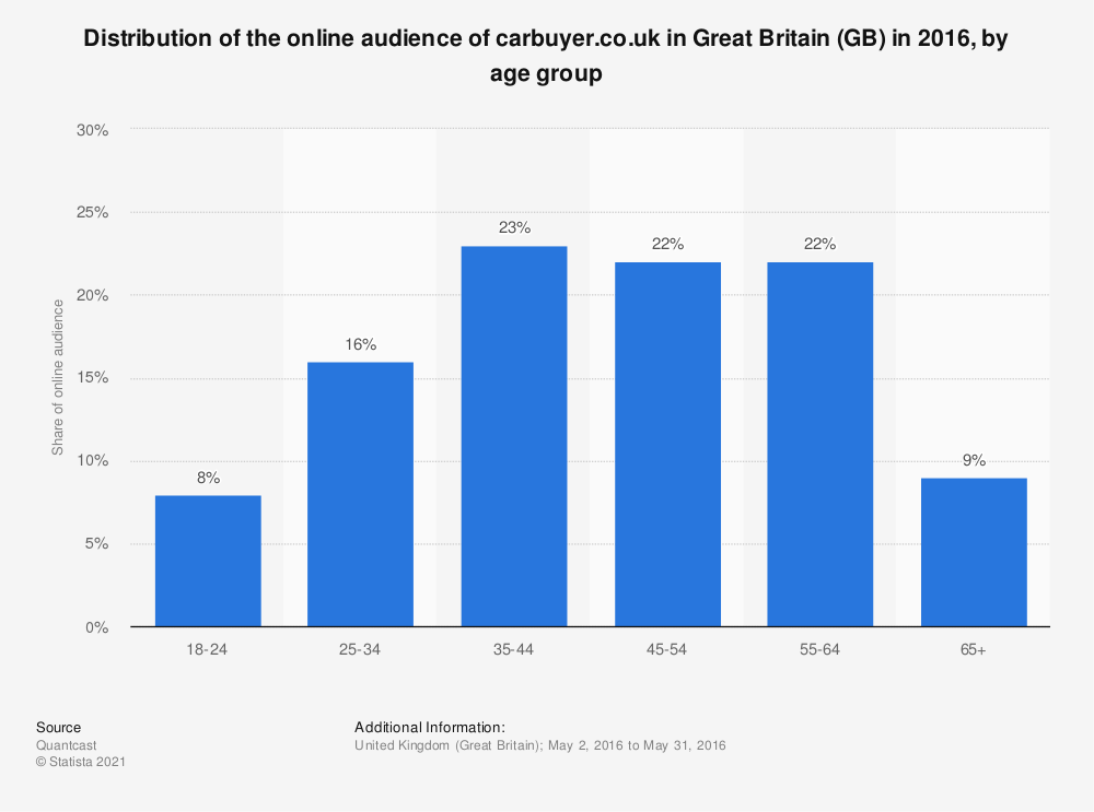 Statistic: Distribution of the online audience of carbuyer.co.uk in Great Britain (GB) in 2016, by age group   Statista