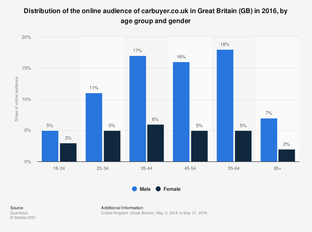 Statistic: Distribution of the online audience of carbuyer.co.uk in Great Britain (GB) in 2016, by age group and gender | Statista
