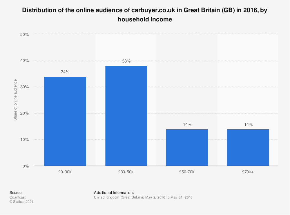 Statistic: Distribution of the online audience of carbuyer.co.uk in Great Britain (GB) in 2016, by household income   Statista