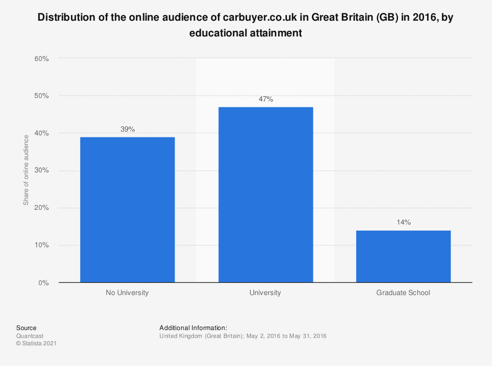 Statistic: Distribution of the online audience of carbuyer.co.uk in Great Britain (GB) in 2016, by educational attainment | Statista