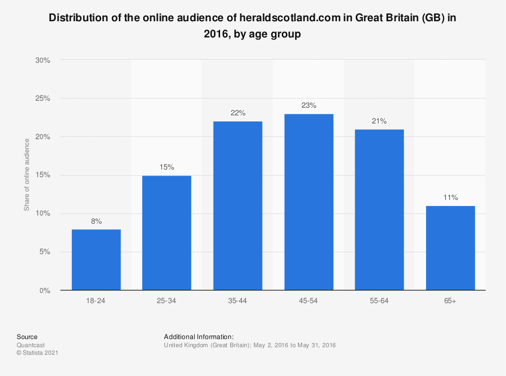 Statistic: Distribution of the online audience of heraldscotland.com in Great Britain (GB) in 2016, by age group | Statista