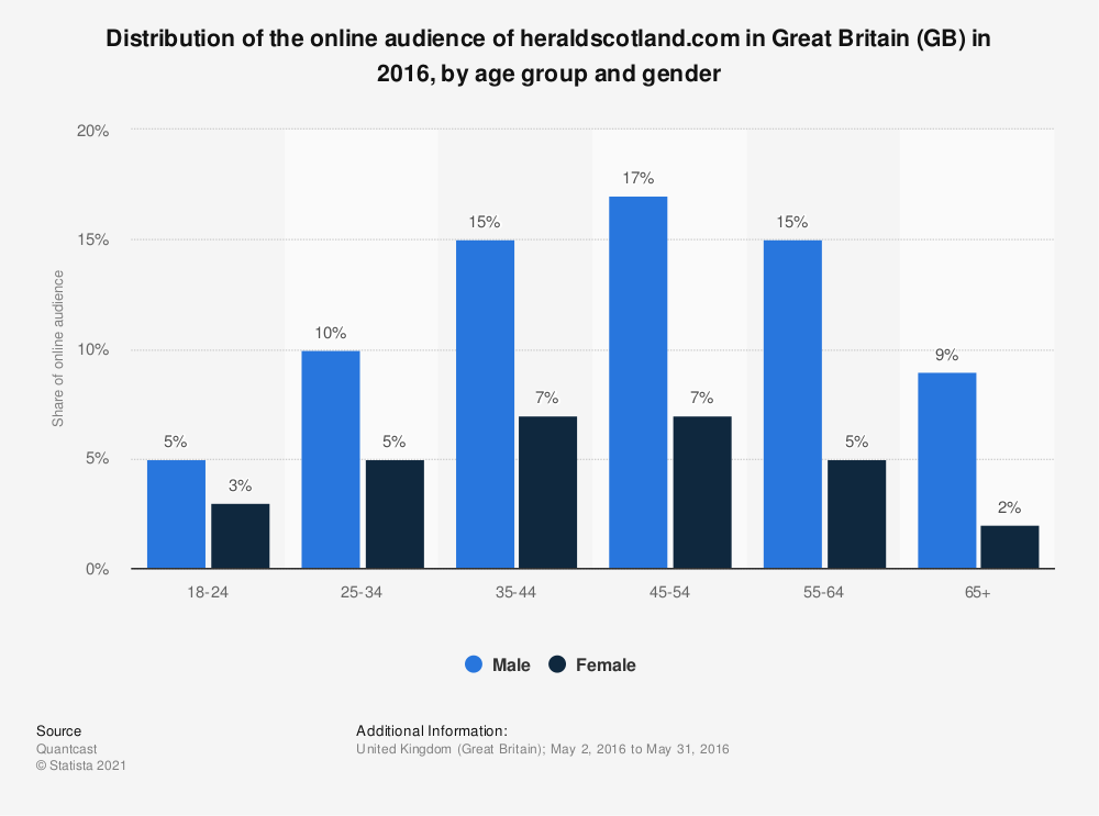 Statistic: Distribution of the online audience of heraldscotland.com in Great Britain (GB) in 2016, by age group and gender | Statista