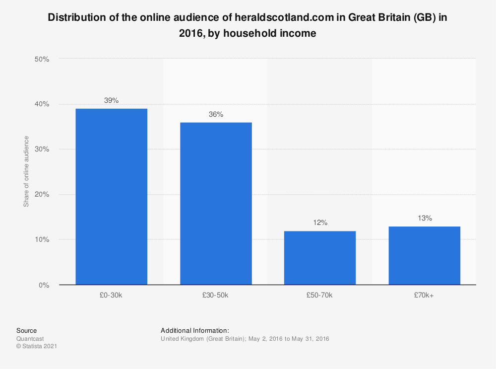 Statistic: Distribution of the online audience of heraldscotland.com in Great Britain (GB) in 2016, by household income | Statista