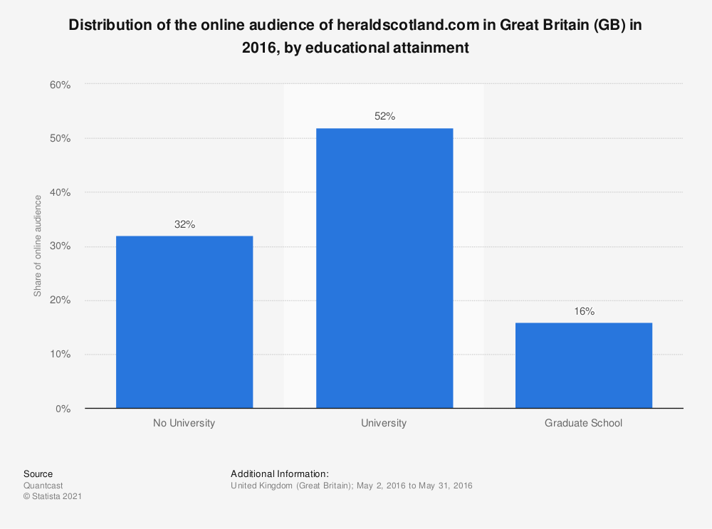 Statistic: Distribution of the online audience of heraldscotland.com in Great Britain (GB) in 2016, by educational attainment | Statista