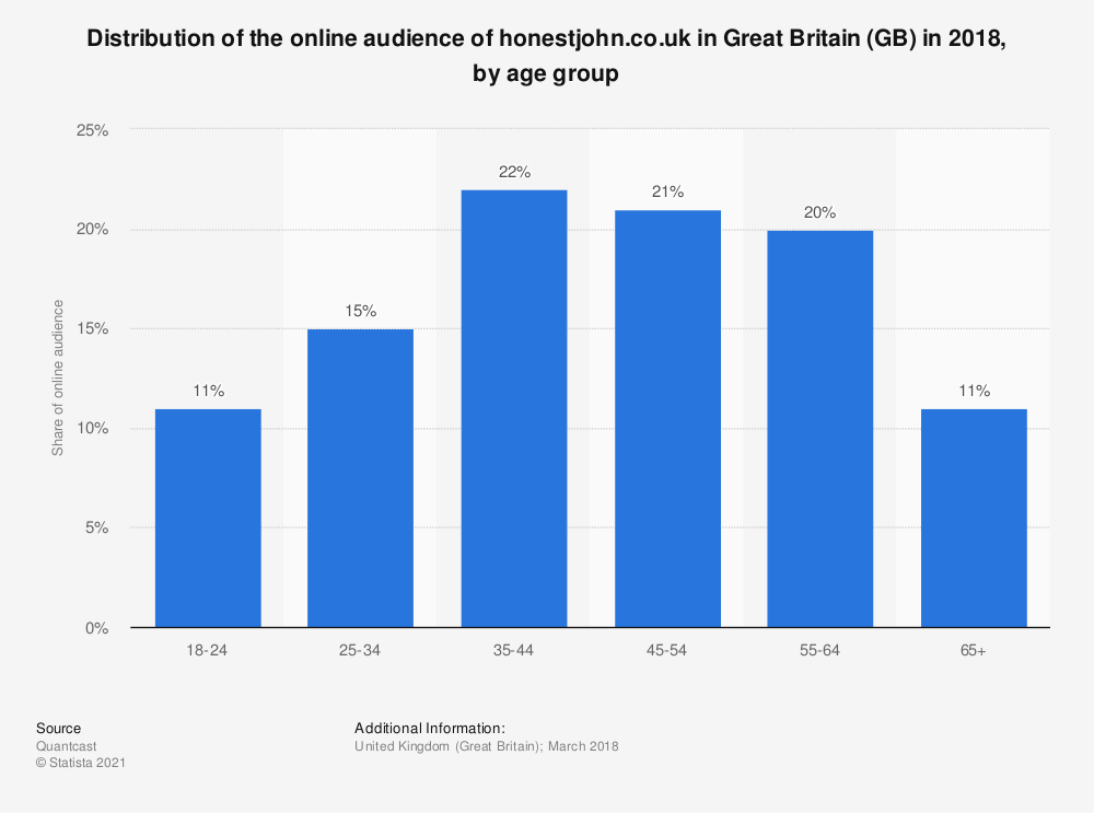 Statistic: Distribution of the online audience of honestjohn.co.uk in Great Britain (GB) in 2018, by age group | Statista