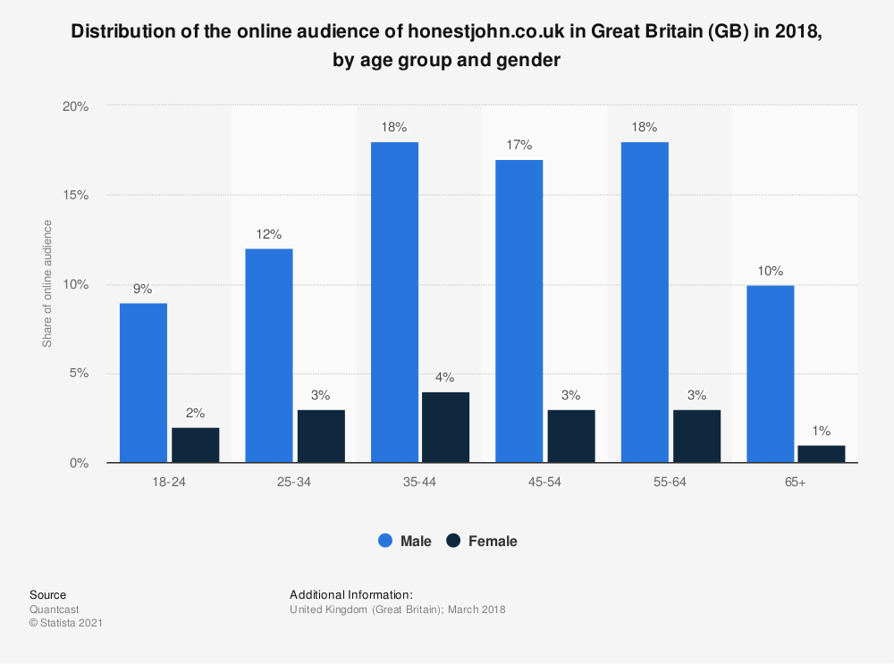 Statistic: Distribution of the online audience of honestjohn.co.uk in Great Britain (GB) in 2018, by age group and gender | Statista