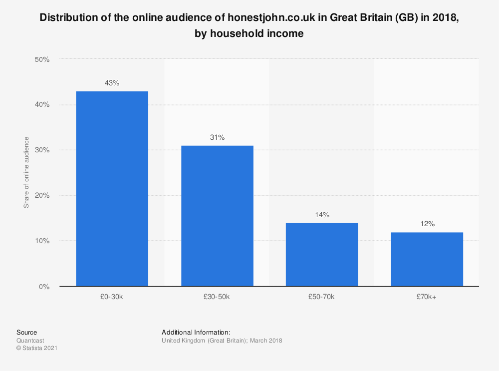 Statistic: Distribution of the online audience of honestjohn.co.uk in Great Britain (GB) in 2018, by household income | Statista