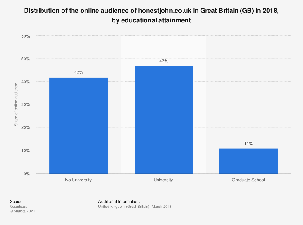 Statistic: Distribution of the online audience of honestjohn.co.uk in Great Britain (GB) in 2018, by educational attainment | Statista