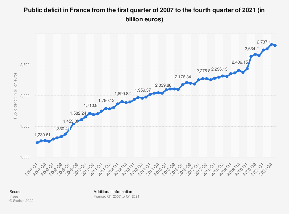 Statistic: Public deficit in France from 2007 to 2018 (in million euros) | Statista