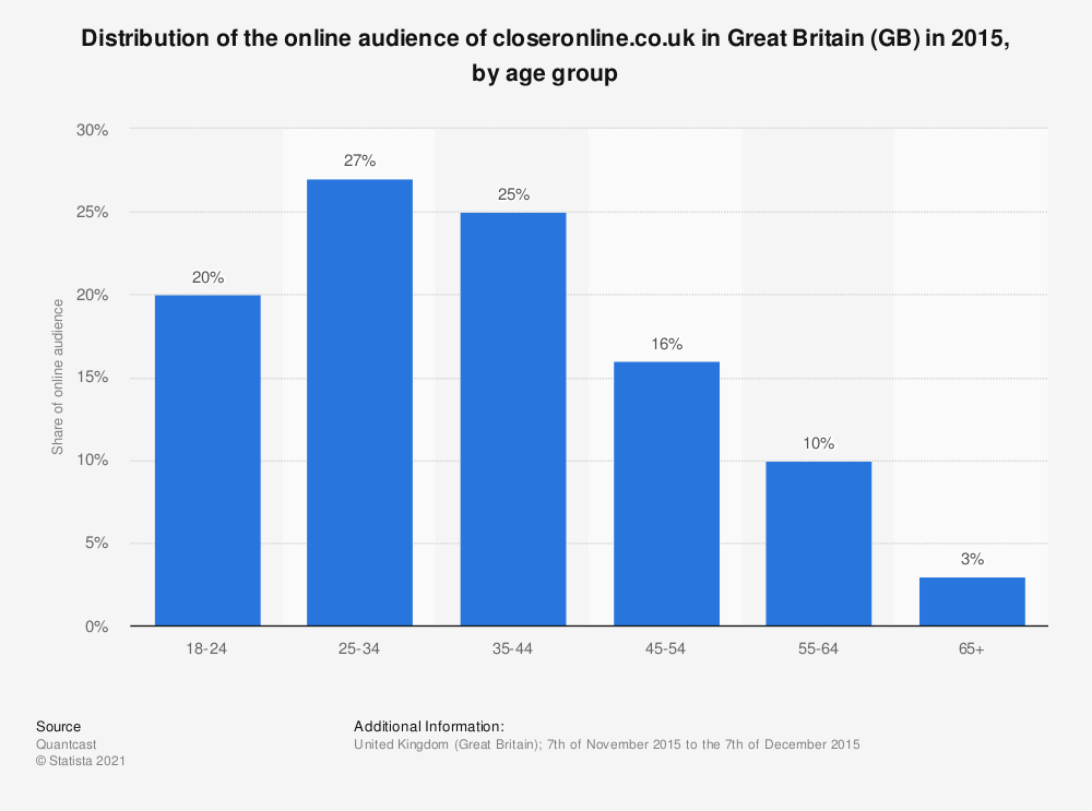 Statistic: Distribution of the online audience of closeronline.co.uk in Great Britain (GB) in 2015, by age group | Statista