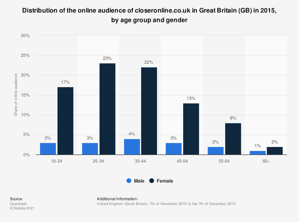 Statistic: Distribution of the online audience of closeronline.co.uk in Great Britain (GB) in 2015, by age group and gender | Statista