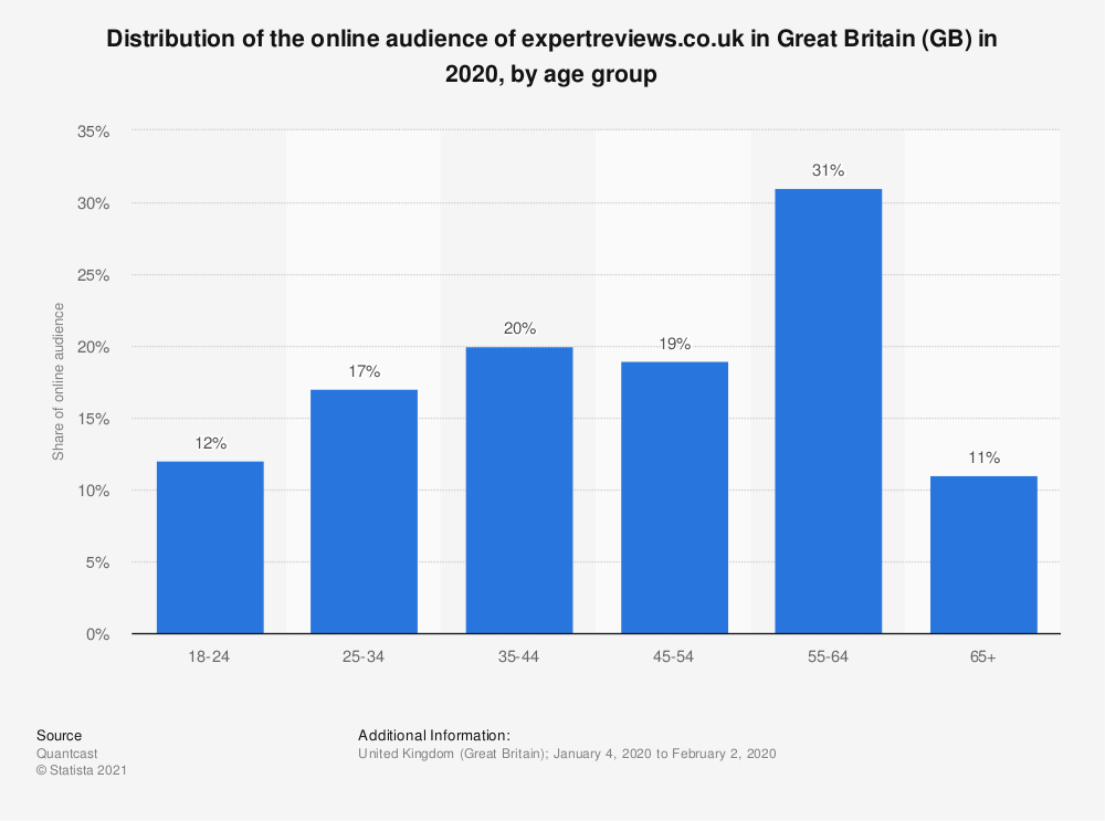 Statistic: Distribution of the online audience of expertreviews.co.uk in Great Britain (GB) in 2020, by age group | Statista