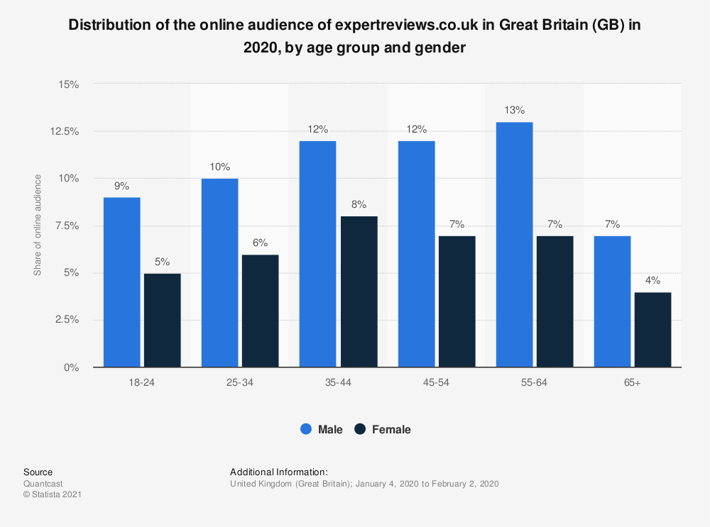 Statistic: Distribution of the online audience of expertreviews.co.uk in Great Britain (GB) in 2018, by age group and gender | Statista