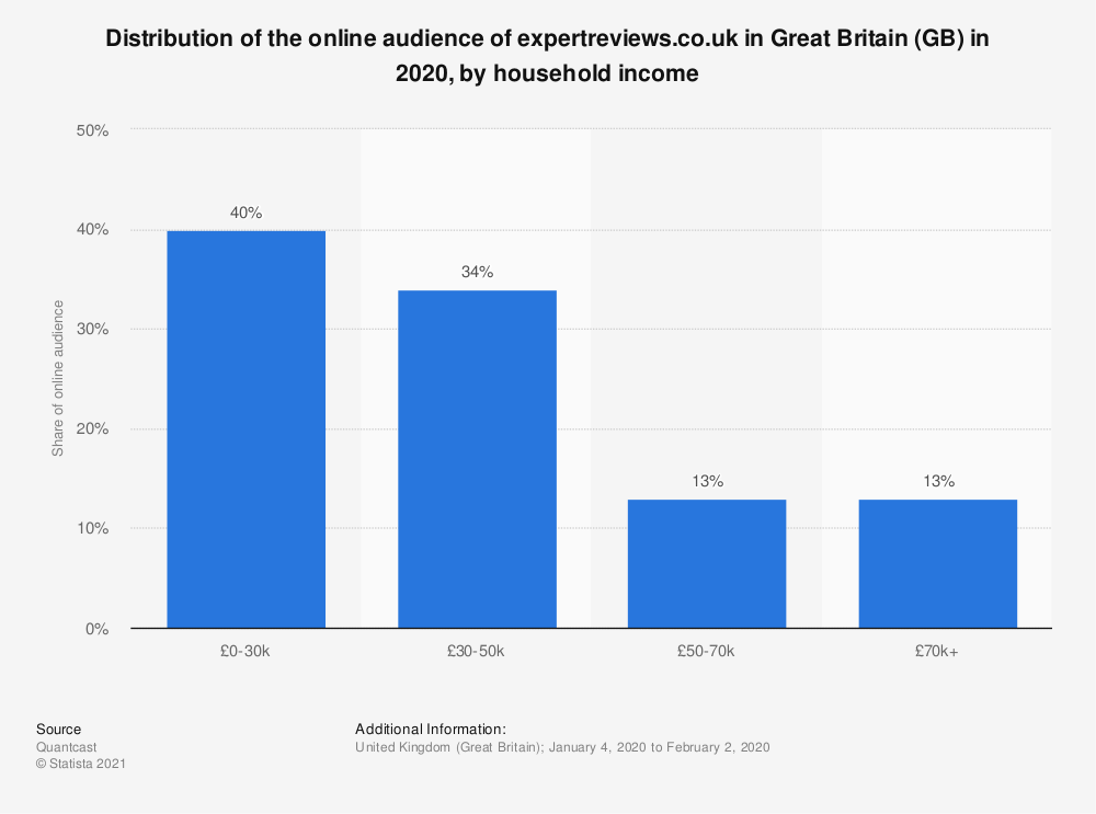 Statistic: Distribution of the online audience of expertreviews.co.uk in Great Britain (GB) in 2020, by household income   Statista