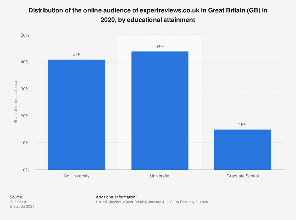 Statistic: Distribution of the online audience of expertreviews.co.uk in Great Britain (GB) in 2020, by educational attainment | Statista