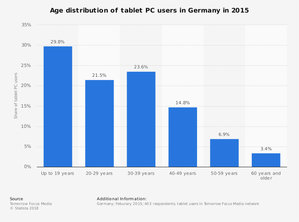 Statistic: Age distribution of tablet PC users in Germany in 2015   Statista
