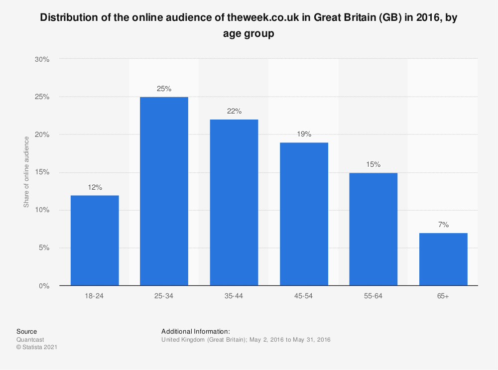 Statistic: Distribution of the online audience of theweek.co.uk in Great Britain (GB) in 2016, by age group | Statista