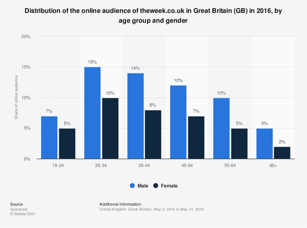Statistic: Distribution of the online audience of theweek.co.uk in Great Britain (GB) in 2016, by age group and gender | Statista