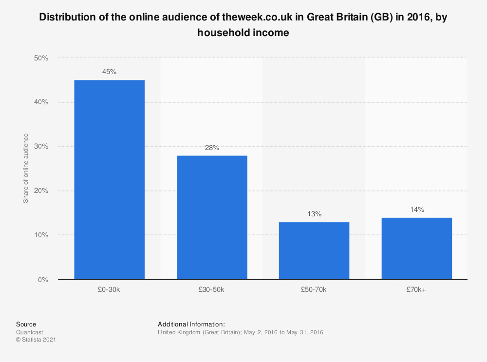 Statistic: Distribution of the online audience of theweek.co.uk in Great Britain (GB) in 2016, by household income | Statista