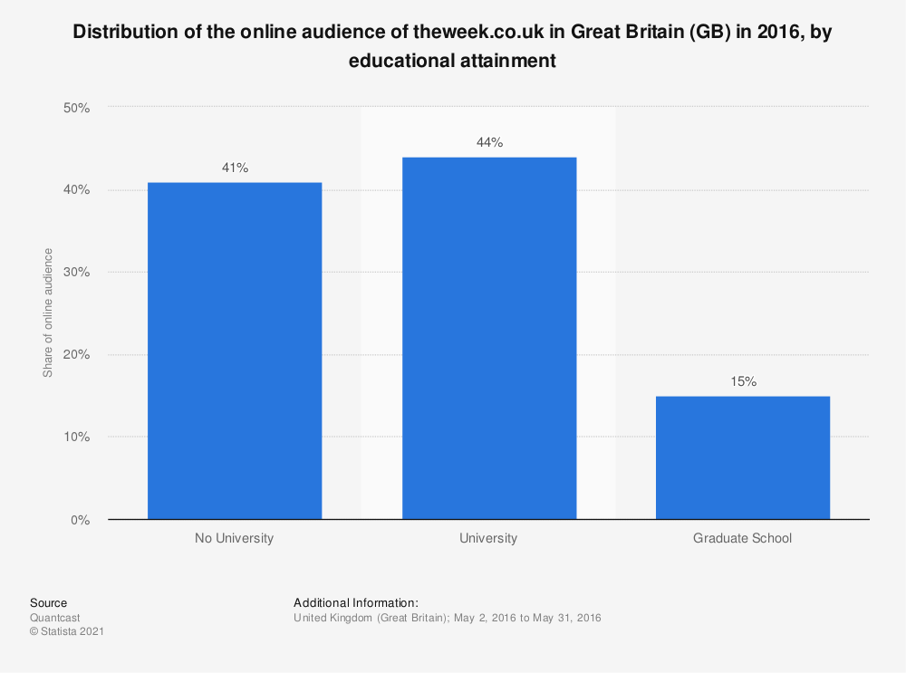 Statistic: Distribution of the online audience of theweek.co.uk in Great Britain (GB) in 2016, by educational attainment | Statista