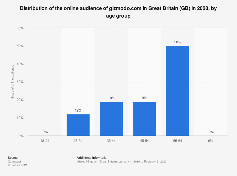 Statistic: Distribution of the online audience of gizmodo.com in Great Britain (GB) in 2018, by age group | Statista