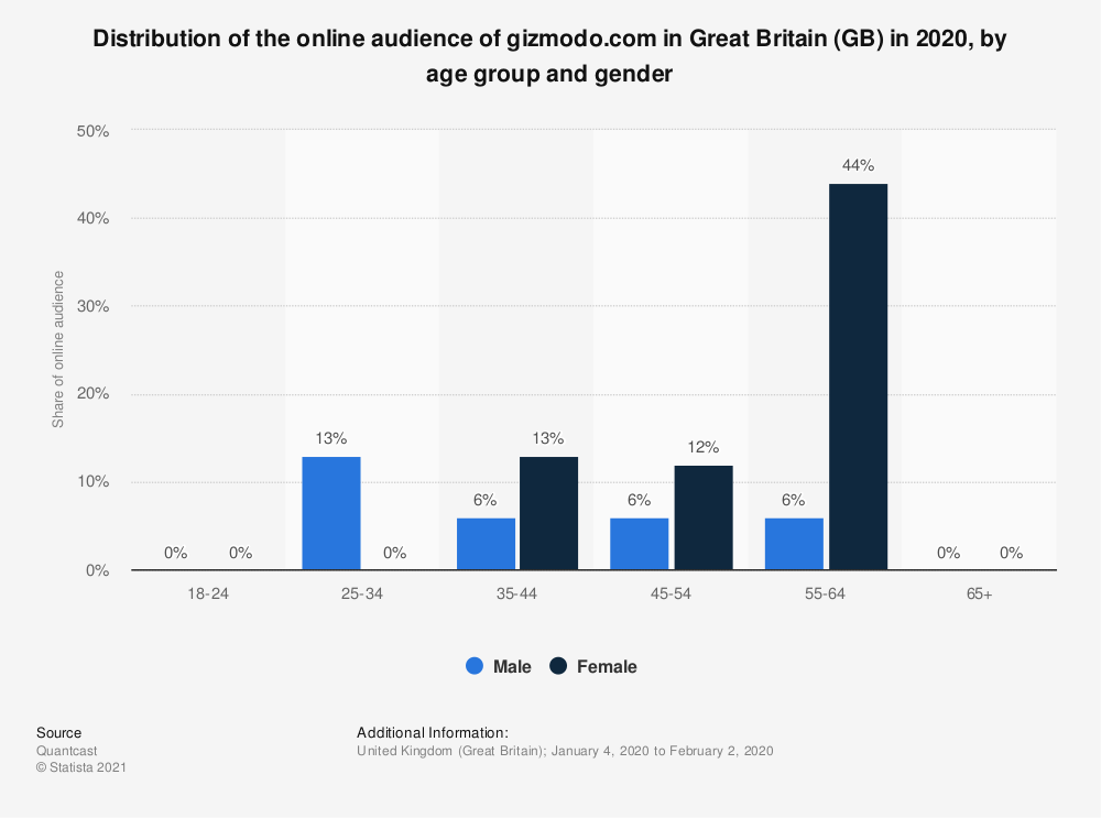 Statistic: Distribution of the online audience of gizmodo.com in Great Britain (GB) in 2018, by age group and gender   Statista