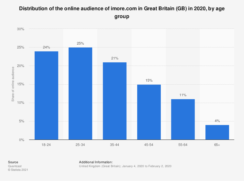 Statistic: Distribution of the online audience of imore.com in Great Britain (GB) in 2020, by age group | Statista