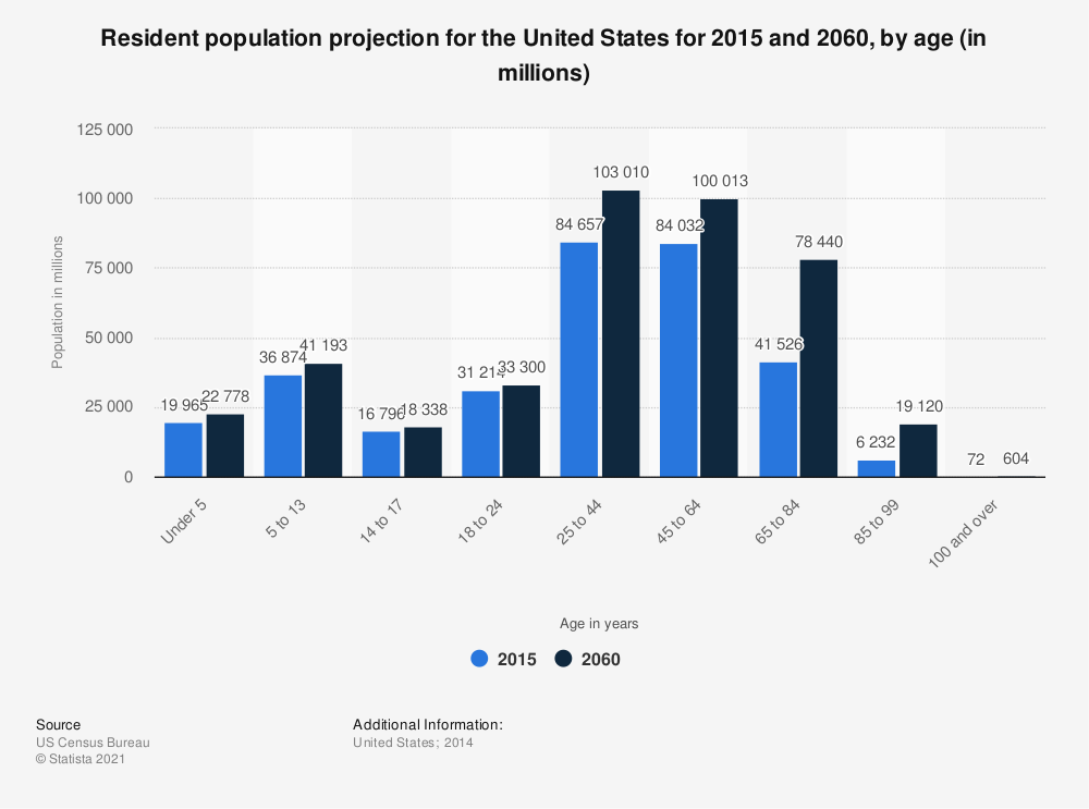 Statistic: Resident population projection for the United States for 2015 and 2060, by age (in millions) | Statista