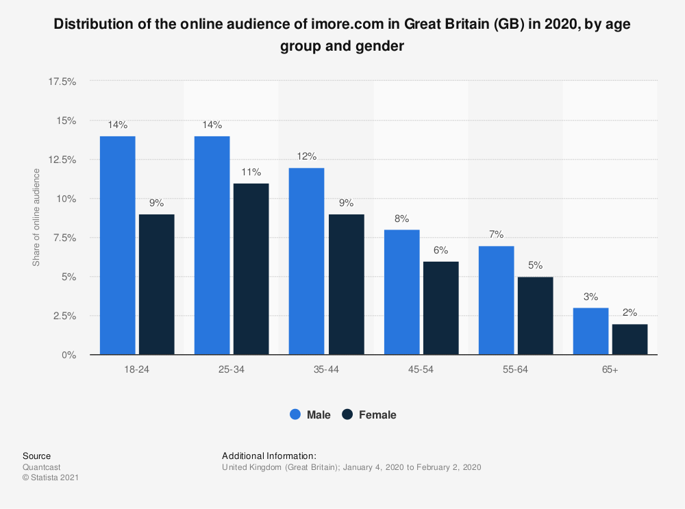 Statistic: Distribution of the online audience of imore.com in Great Britain (GB) in 2020, by age group and gender | Statista